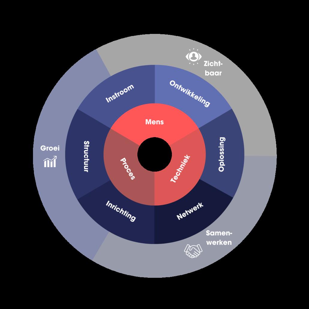Communicatie, businesspartner, sparringpartner, groeistrategie, business partner mkb